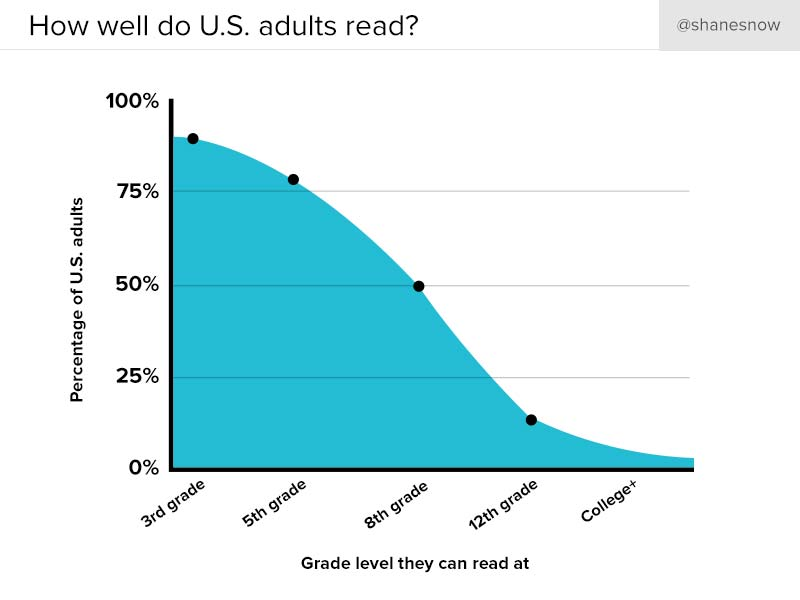 us-adult-reading-levels